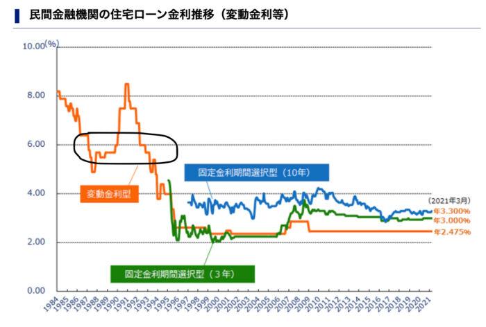 住宅ローン・固定(フラット35)と変動どちらが得?日本にまたバブルが来れば固定金利が有利?